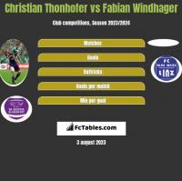 Christian Thonhofer vs Fabian Windhager h2h player stats
