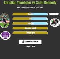Christian Thonhofer vs Scott Kennedy h2h player stats