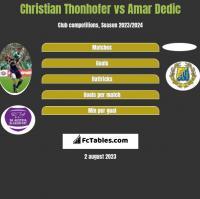 Christian Thonhofer vs Amar Dedic h2h player stats