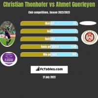 Christian Thonhofer vs Ahmet Guerleyen h2h player stats