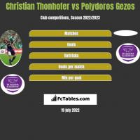 Christian Thonhofer vs Polydoros Gezos h2h player stats