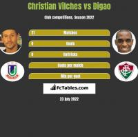 Christian Vilches vs Digao h2h player stats