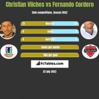 Christian Vilches vs Fernando Cordero h2h player stats