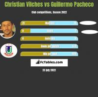 Christian Vilches vs Guillermo Pacheco h2h player stats