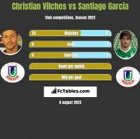 Christian Vilches vs Santiago Garcia h2h player stats