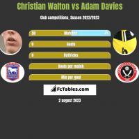 Christian Walton vs Adam Davies h2h player stats