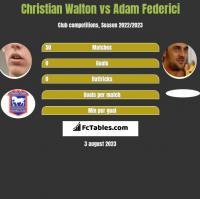 Christian Walton vs Adam Federici h2h player stats