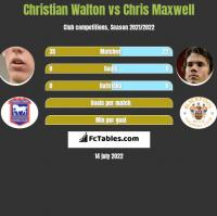 Christian Walton vs Chris Maxwell h2h player stats
