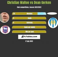 Christian Walton vs Dean Gerken h2h player stats