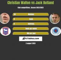 Christian Walton vs Jack Butland h2h player stats