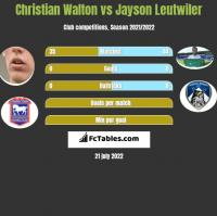 Christian Walton vs Jayson Leutwiler h2h player stats