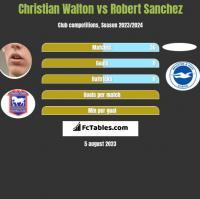 Christian Walton vs Robert Sanchez h2h player stats