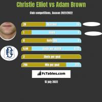Christie Elliot vs Adam Brown h2h player stats