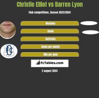 Christie Elliot vs Darren Lyon h2h player stats
