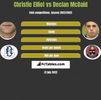 Christie Elliot vs Declan McDaid h2h player stats