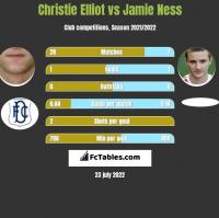 Christie Elliot vs Jamie Ness h2h player stats