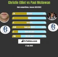 Christie Elliot vs Paul McGowan h2h player stats