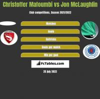 Christoffer Mafoumbi vs Jon McLaughlin h2h player stats