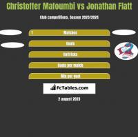 Christoffer Mafoumbi vs Jonathan Flatt h2h player stats