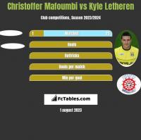 Christoffer Mafoumbi vs Kyle Letheren h2h player stats
