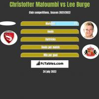 Christoffer Mafoumbi vs Lee Burge h2h player stats