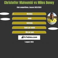 Christoffer Mafoumbi vs Miles Boney h2h player stats