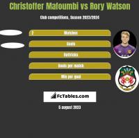 Christoffer Mafoumbi vs Rory Watson h2h player stats