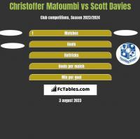 Christoffer Mafoumbi vs Scott Davies h2h player stats