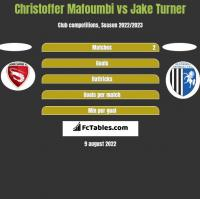 Christoffer Mafoumbi vs Jake Turner h2h player stats