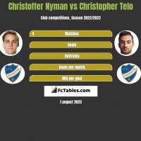 Christoffer Nyman vs Christopher Telo h2h player stats
