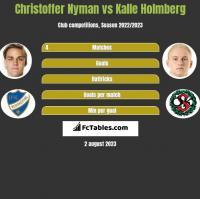 Christoffer Nyman vs Kalle Holmberg h2h player stats