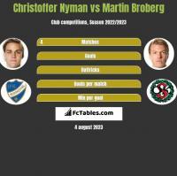 Christoffer Nyman vs Martin Broberg h2h player stats
