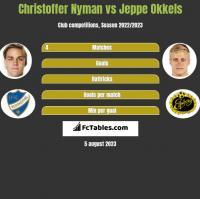 Christoffer Nyman vs Jeppe Okkels h2h player stats