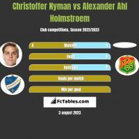 Christoffer Nyman vs Alexander Ahl Holmstroem h2h player stats