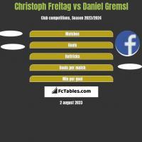 Christoph Freitag vs Daniel Gremsl h2h player stats