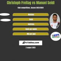 Christoph Freitag vs Manuel Seidl h2h player stats