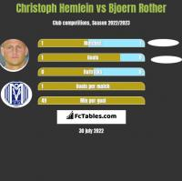 Christoph Hemlein vs Bjoern Rother h2h player stats