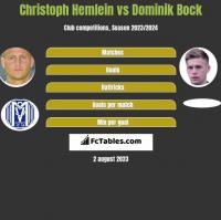 Christoph Hemlein vs Dominik Bock h2h player stats