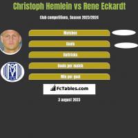 Christoph Hemlein vs Rene Eckardt h2h player stats