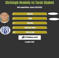 Christoph Hemlein vs Tarek Chahed h2h player stats