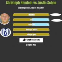 Christoph Hemlein vs Justin Schau h2h player stats
