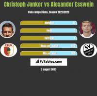 Christoph Janker vs Alexander Esswein h2h player stats