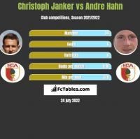 Christoph Janker vs Andre Hahn h2h player stats