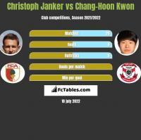 Christoph Janker vs Chang-Hoon Kwon h2h player stats