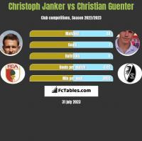 Christoph Janker vs Christian Guenter h2h player stats