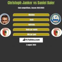 Christoph Janker vs Daniel Baier h2h player stats