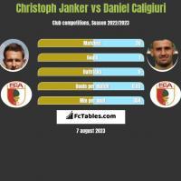 Christoph Janker vs Daniel Caligiuri h2h player stats