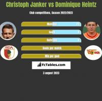 Christoph Janker vs Dominique Heintz h2h player stats