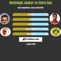 Christoph Janker vs Emre Can h2h player stats