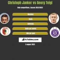 Christoph Janker vs Georg Teigl h2h player stats